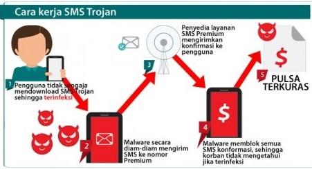 sms_mama_minta_pulsa_dari_virus_trojan_121211b